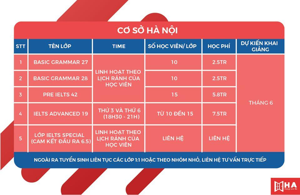 khóa học tại trung tâm tiếng Anh HA Centre CS Hà Nội