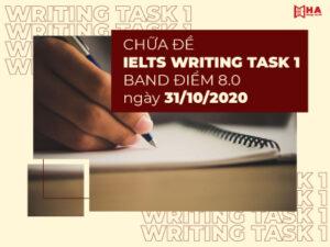 Chữa đề IELTS Writing Task 1 band điểm 8.0 ngày 31/10/2020