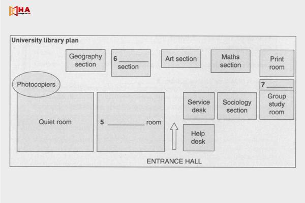 Hướng dẫn cách làm dạng bài Labelling a Map/Plan IELTS Listening