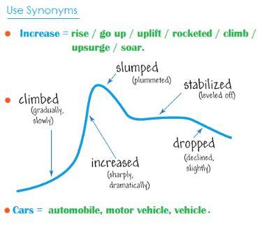 synonyms phổ biến trong Task 1
