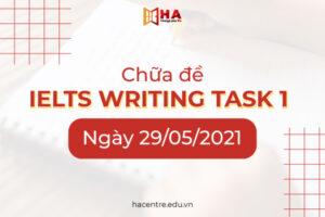 Chữa đề IELTS Writing task 1 ngày 29/05/2021