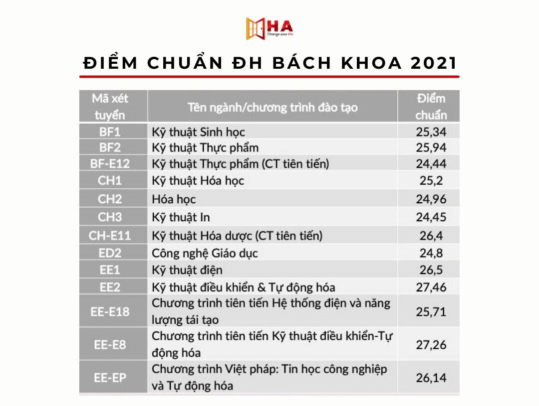 Điểm chuẩn trường đại học bách khoa Hà Nội 2021