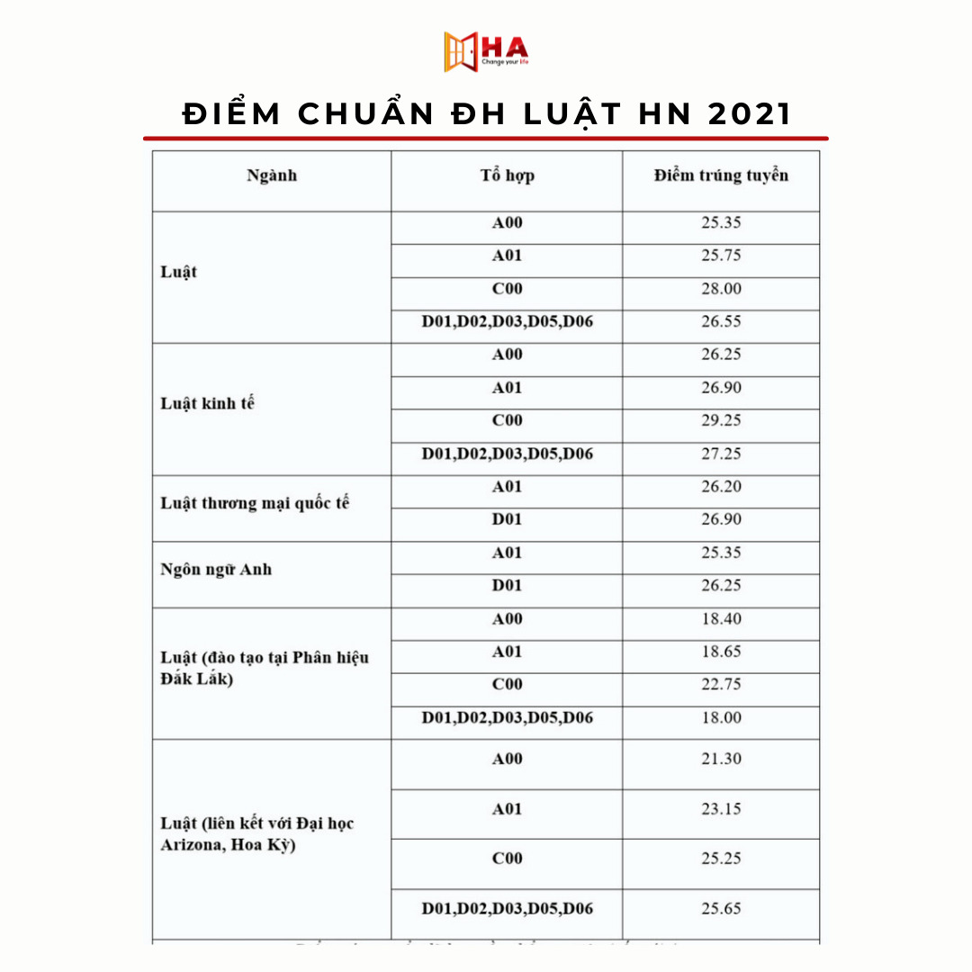 điểm chuẩn trường đại học luật hà nội 2021