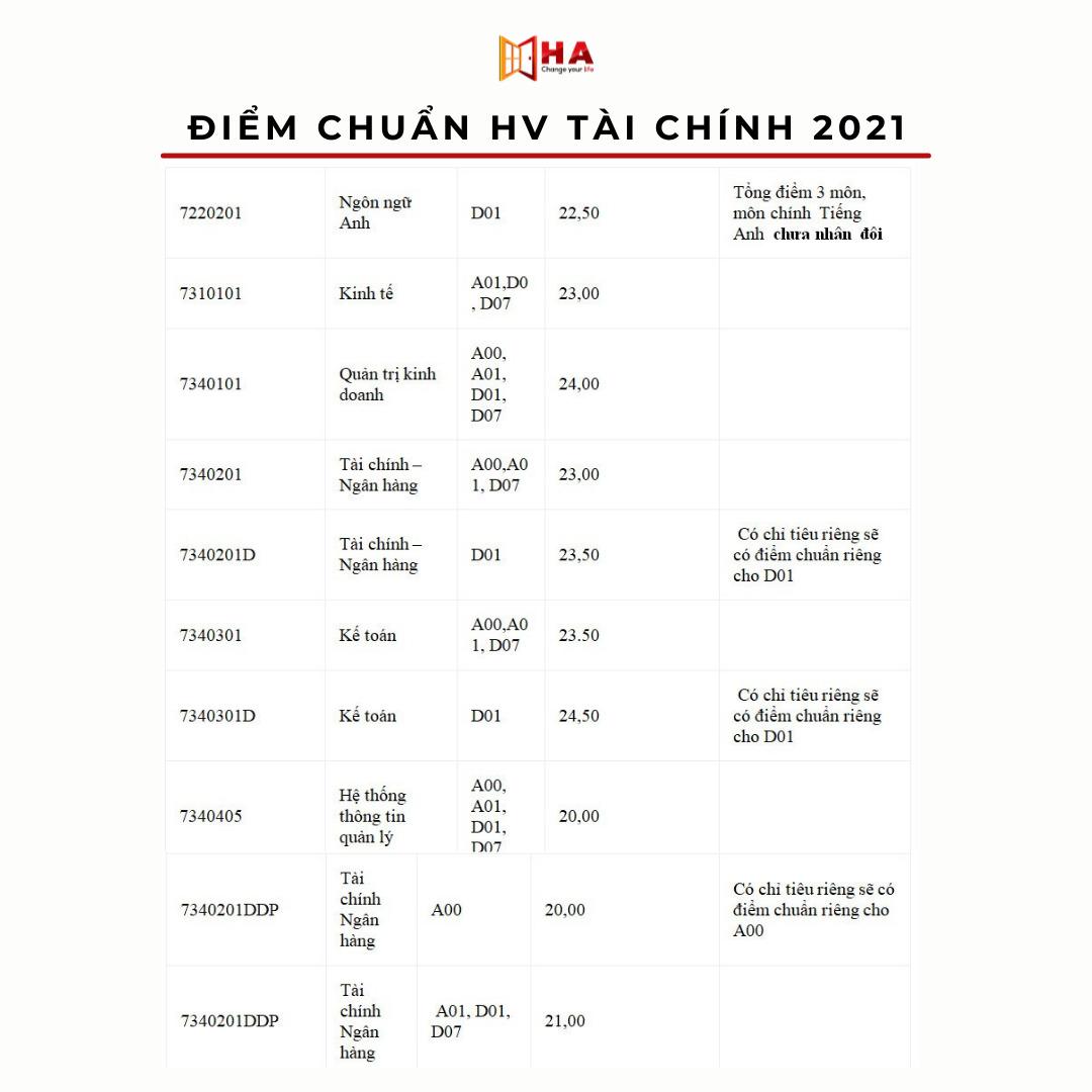 điểm chuẩn học viện tài chính 2021