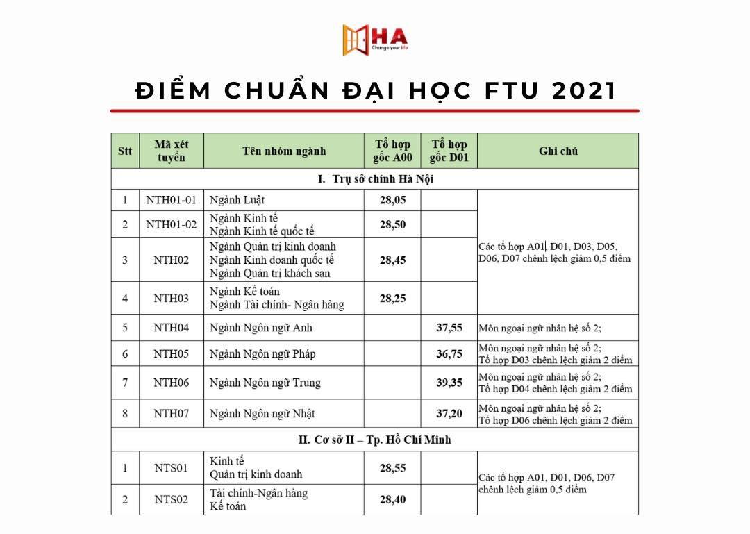 điểm chuẩn trường đại học ngoại thương 2021